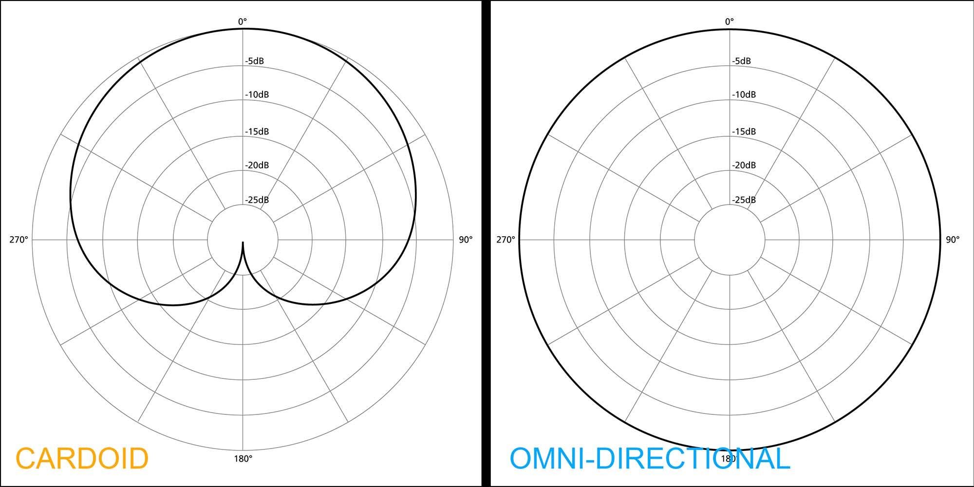cardioid-vs-omni-directional